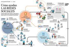 ¿Cómo ayudan las redes sociales?