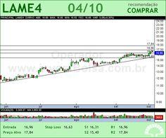 LOJAS AMERIC - LAME4 - 04/10/2012 #LAME4 #analises #bovespa