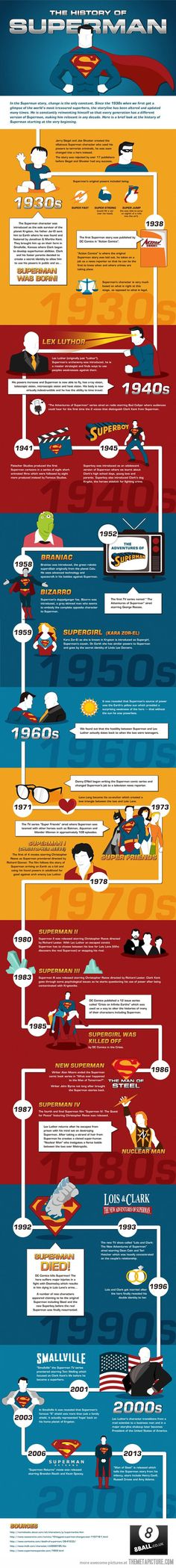 The History of #Superman