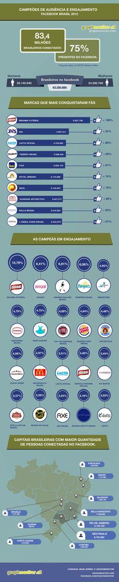 Infográfico mostra as marcas de maior sucesso no Facebook em 2012