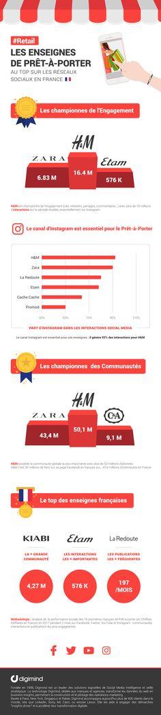 infographie enseignes retail h&m roi des réseaux sociaux