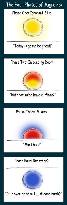 Migraine.com The Four Phases of Migraine