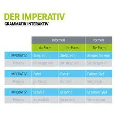 Der Imperativ (Goethe-Institut)