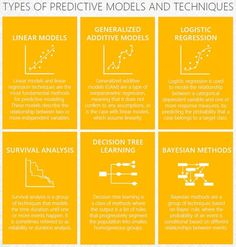 What Are The Basic Types of Predictive Models and Techniques For Big Data To Help Predict Outcomes? #chart