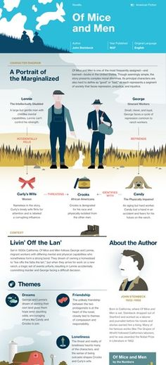 Of Mice and Men infographic