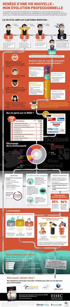 Educational infographic : La reconversion professionnelle en infographie | Ithaque Coaching