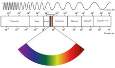 The electromagnetic spectrum is generally divided into seven regions, in order of decreasing wavelength and increasing energy and frequency: radio waves, microwaves, infrared, visible light, ultraviolet, X-rays and gamma rays.
