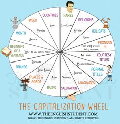 Capitalization wheel, when to capitalize words, The English Student, ESL grammar Academic Essay Writing, Teaching Writing, Writing Skills, Teaching Ideas, Writing Workshop, Capitalization Rules, Grammar And Punctuation, Grammar Games, Grammar Worksheets