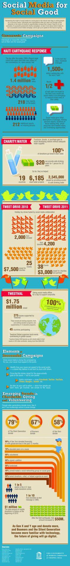 Infographic: Social Media for Social Good