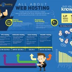 An infographic is a collaboration of information and graphics. This infographic speaks about the importance of web hosting and what it stands for. It