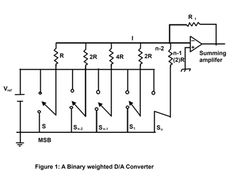 Digital To Analog Converter (DAC)