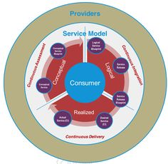 Service Modeling and the Circle of Life – Part 1 Service Blueprint, Service Quality, Circle Of Life, 1 John, Modeling, Modeling Photography, Cycle Of Life, Models