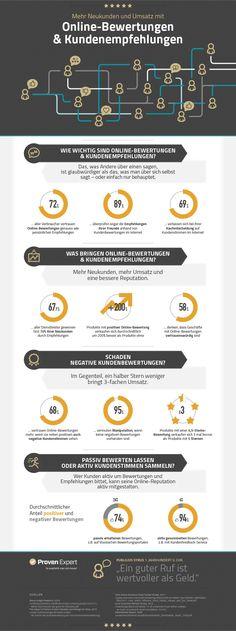 Welchen Nutzen bringen #Kundenbewertungen im Internet für Produkte und Dienstleistungen? #Online-Bewertungen #Empfehlungsmarketing #word-of-mouth-marketing