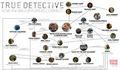 True Detective How the Major Players Connect Infographic True Detective Hbo, True Detective Season 1, Pop Charts, Novel Characters, Series Movies, Tv Series, Practical Magic, Matthew Mcconaughey, Connection