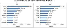 10 concelhos mais populosos de Portugal - censo 2011