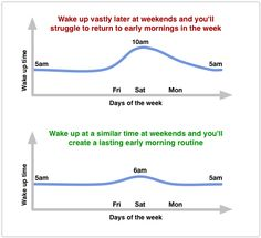Creating a lasting early morning routine: the two most overlooked aspects  Read more: https://open.bufferapp.com/lasting-early-morning-routine/