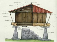 Horreo con sus partes Building Structure, Building A House, House On Stilts, Water Powers, Rustic Barn, Lake District, Minecraft Houses, Art And Architecture, Gazebo