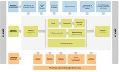 mapa-procesos