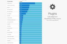 popular wp-plugins