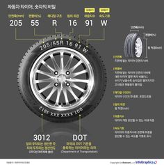 자동차 타이어에 새겨진 숫자의 비밀 Pamphlet Design, Industrial Engineering, Used Computers, Better Life, Knowledge, Vehicles, Cool Stuff, Tips, Infographics