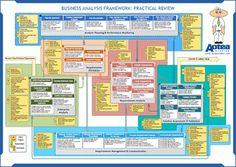 Business analysis framework poster
