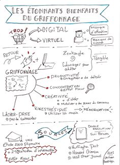 Benefícios do Doodle do Sketchnote Visual Thinking, Design Thinking, Mind Maping, Creative Mind Map, Bujo Planner, Planner Doodles, Notes Design, Sketch Notes, Web Design