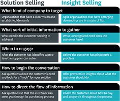 Solution Selling is dead, long live Insight Selling! Challenger Sale, Commonly Confused Words, Sales Skills, Sales Motivation, Business Pictures, Sales Process, Harvard Business Review, Competitive Analysis, Sales Strategy