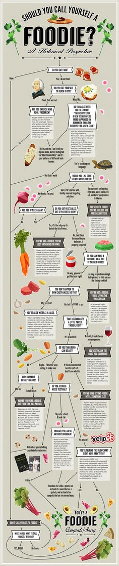 "How to answer the question, ""Are you a Foodie?"" #foodie #infographic #history"