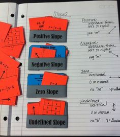 Slopes - main concepts: a unique way to do a sorting activity - right in notebook (regular sorting mat option included too) - fun way to categorize slopes of linear functions in all different forms
