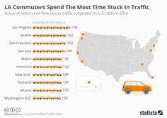 Infographic: LA Commuters Spend The Most Time Stuck In Traffic  | Statista