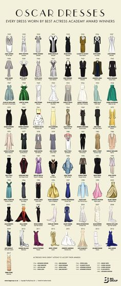 "Oscar-Verleihung: Alle ""Best Actress"" Oscar-Kleider in einer Grafik The dresses of ""Best Actress"" Oscar winners. The post Oscar-Verleihung: Alle ""Best Actress"" Oscar-Kleider in einer Grafik appeared first on Beauty Shares."