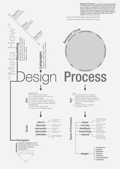 A concept map of design process
