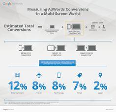「クロスデバイスコンバージョン」とは何か。スマホ検索広告のCPA(顧客獲得コスト)が悪いことへのひとつの解決策