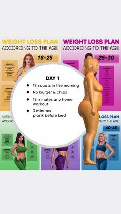 Weight Loss Help, Lose Weight At Home, Weight Loss Goals, Weight Loss Journey, Losing Weight, Easy Weight Loss, Weight Gain, Weight Loss Workout Plan, At Home Workout Plan