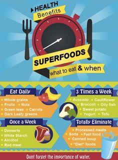 Nutritional Needs Schedule