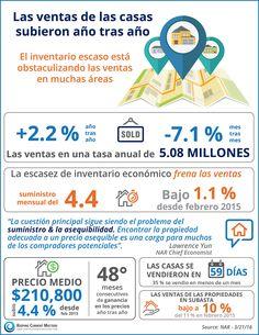 Las ventas de las casas subieron año tras año Exit Realty, Latina, Infographic, Aldo, Big, Real Estate, Finance, January, Houses