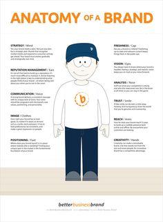Anatomía de una marca #Infografia #Infografie #Infographic