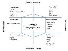 kapferer's brand identity prism - Google Search Corporate Identity Design, Brand Identity Design, Branding Design, Branding Process, Self Branding, Personal Branding, Luxury Marketing, Sales And Marketing, Digital Marketing