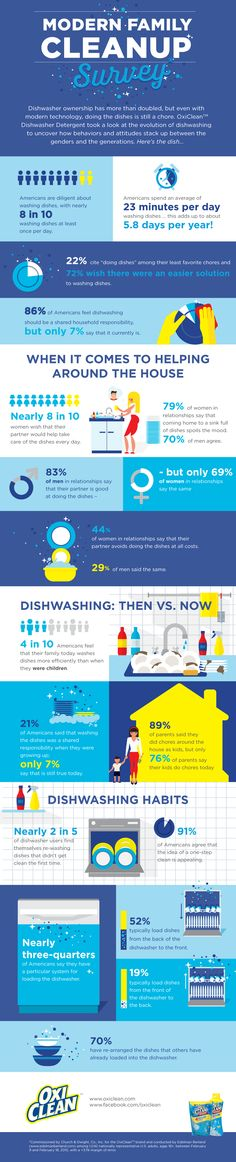 Modern Family Cleanup Survey #Infographic #HomeImprovement