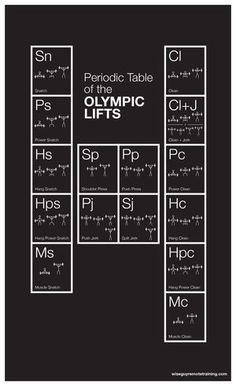 Periodic Table of the Olympic Lifts #OlympicLifting #OlyLifting #Crossfit