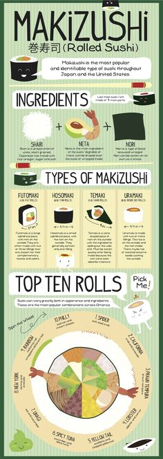 Everything you've ever wanted to know about sushi - well, the basics anyway, along with the 10 most popular rolls!  Merry Makizushi Infograph by Shawna Armstrong, via Behance
