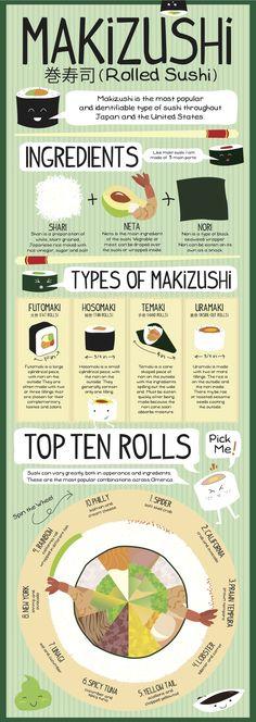 Merry Makizushi Infograph on Behance