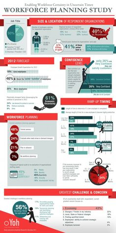 Yoh 2012 Workforce Labor Planning Study