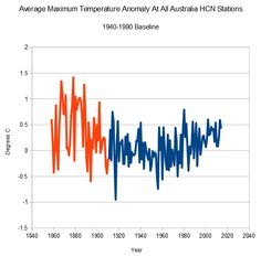 Hiding The Decline In Australia About Climate Change, Australia, Australia Beach