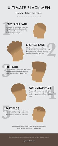 Ultimate Black Men Haircuts Chart for Fades A popular black mens haircuts chart Black Man Haircut Fade, Drop Fade Haircut, Black Hair Cuts, Black Boys Haircuts, Black Men Hairstyles, Hairstyles Haircuts, Haircuts For Men, Short Hair Cuts, Haircut Men