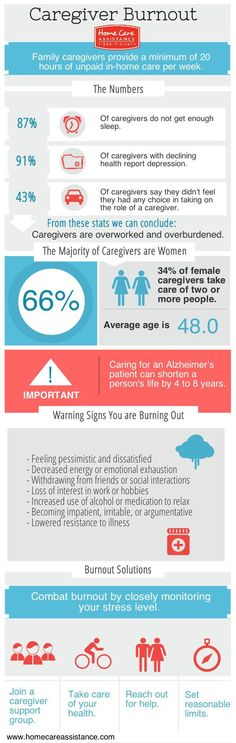 Did you know that 91% of caregivers report signs of depression? If you are a caregiver or know a caregiver, like this post and share this graphic to prevent caregiver burnout.