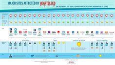 Major Sites Affected By Heartbleed Bug. the passwords you should change and the personal information at stake.