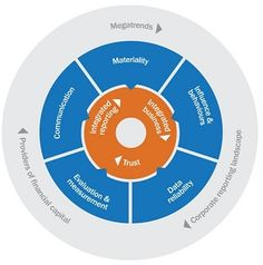 Pressing ahead - implementing integrated reporting