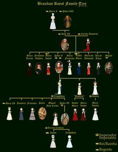 Brazilian Royal Family Tree