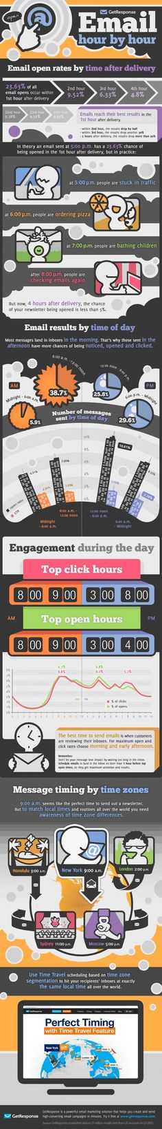 Six case studies and infographics on the optimal time to send #Emails | #Marketing | Pin This!